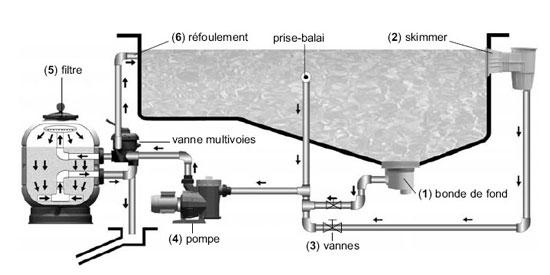 systeme-plomberie-filtration